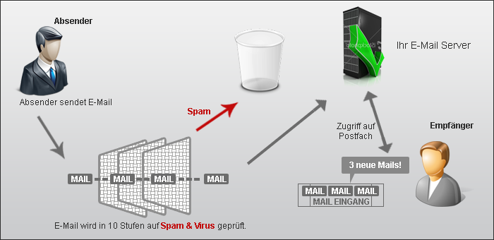 Antispam funktion